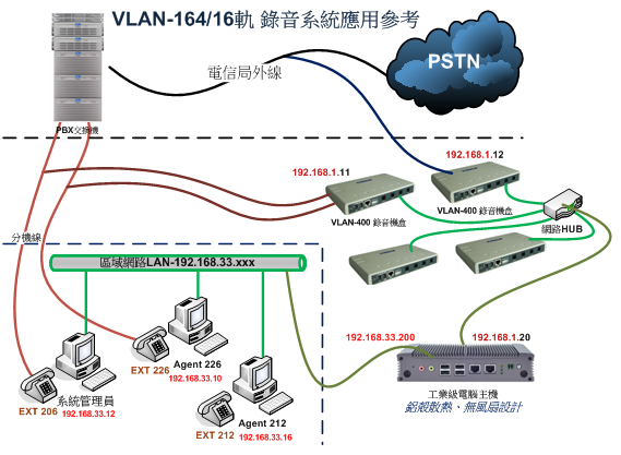 VLAN164-圖2