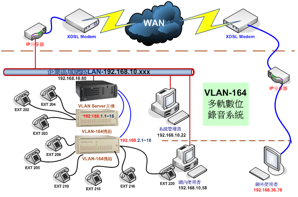 VLAN164-圖3