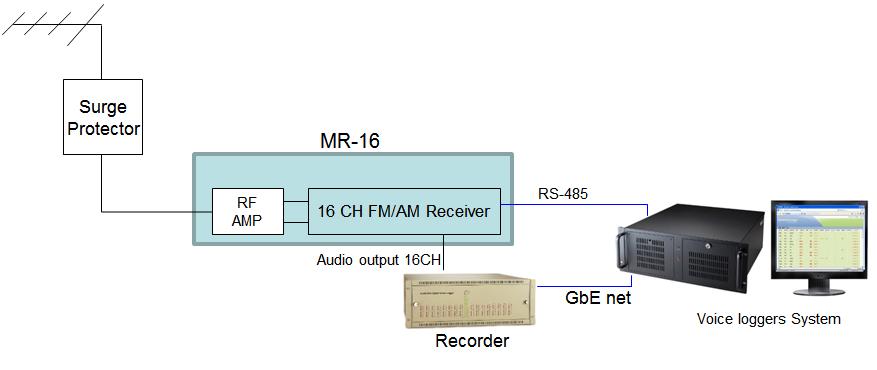 多頻道廣播接收設備-MR-08-16廣播接收器-圖1